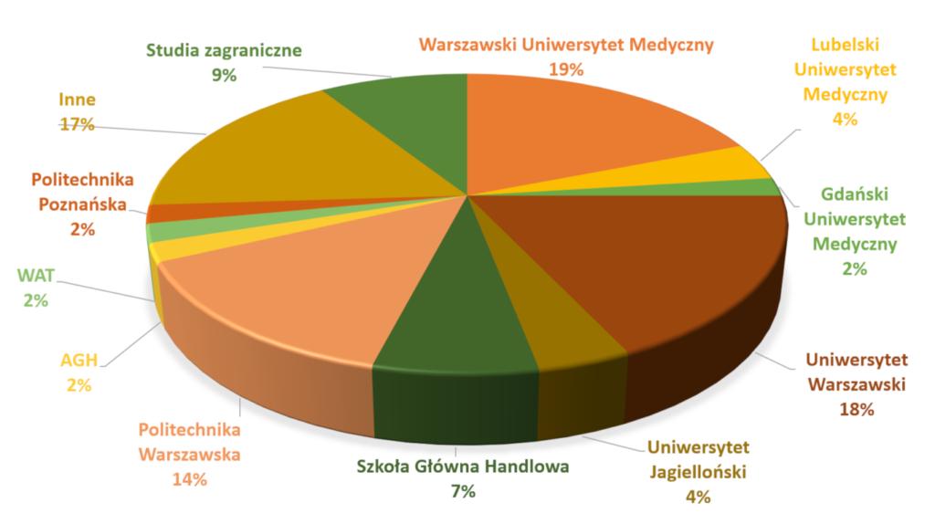Wybrane uczelnie - absolwenci 2019